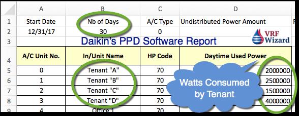 Daikin PPD Software Report