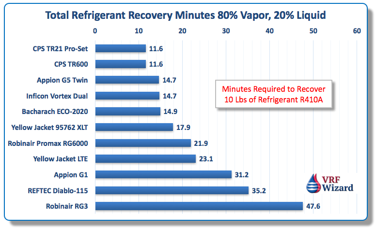 Refrigerant Recovery Machine Buyers Guide Vrf Wizard Variable Refrigerant Flow Air Conditioning