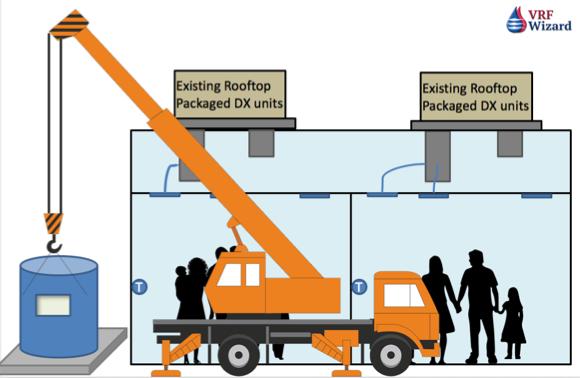 VRF Unit Replace HVAC Package Unit