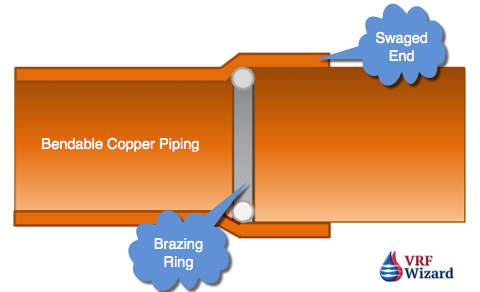 Reftekk Piping Brazing Ring