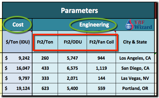 VRF Engineering Parameters