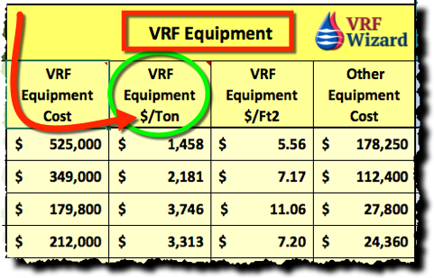 VRF Equipment Price per Ton
