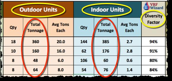 VRF Outdoor and Indoor Unit