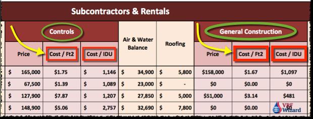 VRF Subcontractors and Rentals
