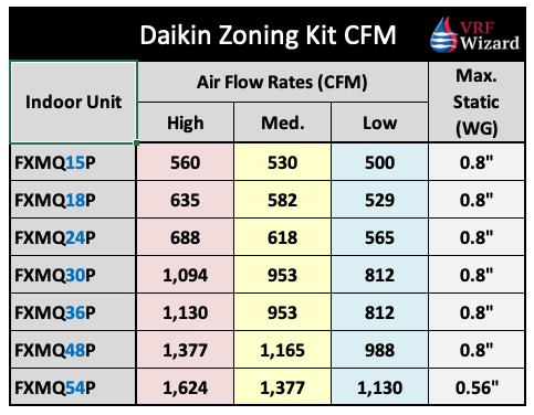 Daikin Zoning Kit CFM Range