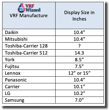 VRF Main Controller Display Size Comparison