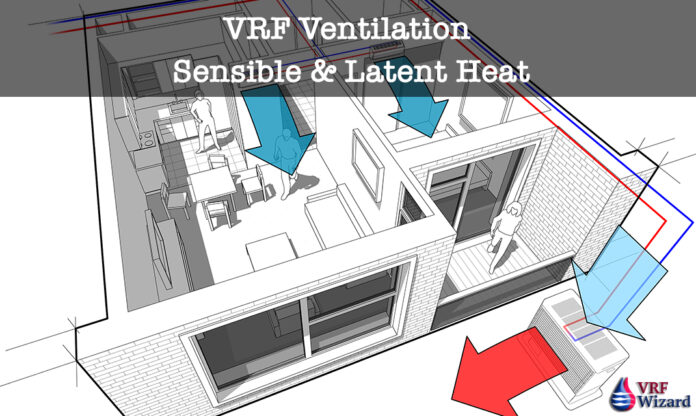 VRF Ventilation Sensible Heat Ratio and Latent Heat