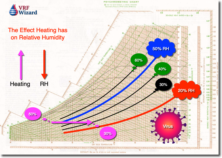 The effect heating has on Relative Humidity