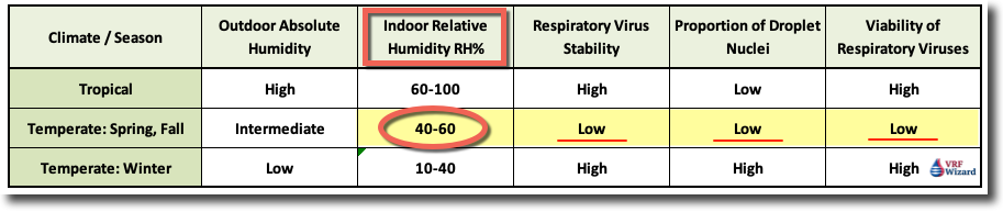 Stability of Viruses in various relative humidity levels