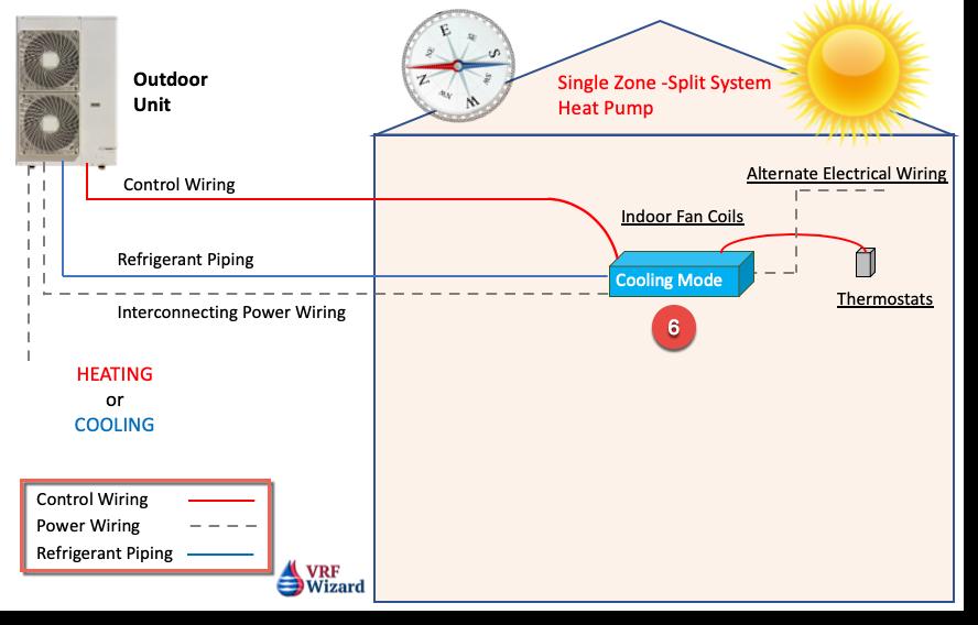 Single Zone Split System Heat Pump Diagram