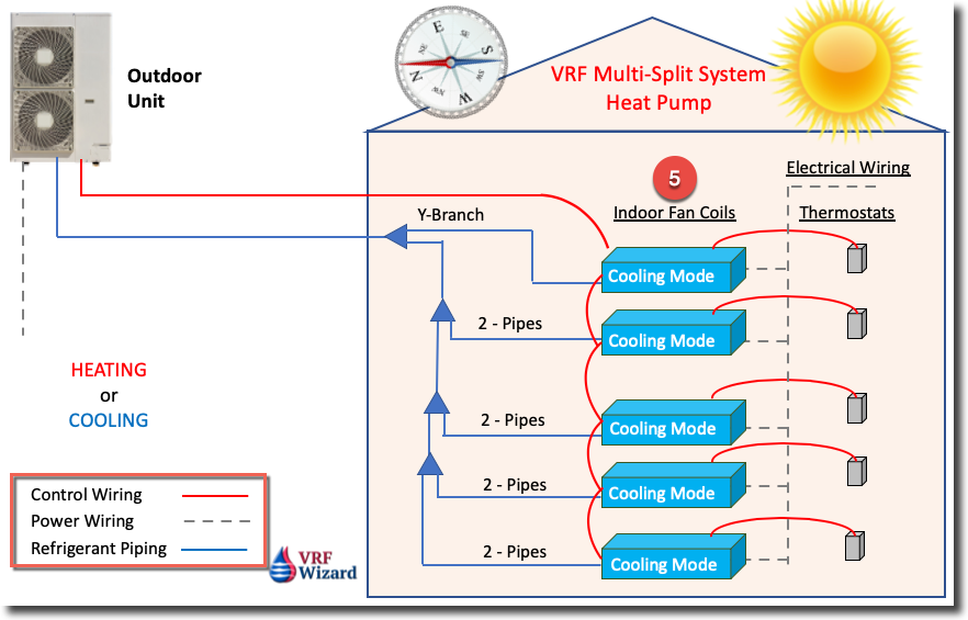 News Vrf Wizard Variable Refrigerant Flow Air Conditioning