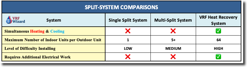 VRF System Comparison Chart