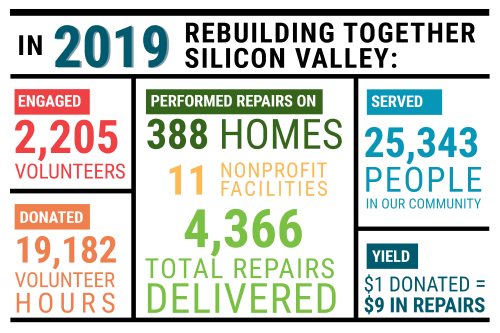 2019 Rebuilding Together Silicon Valley Stats