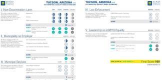 2020 Tucson Equality Score