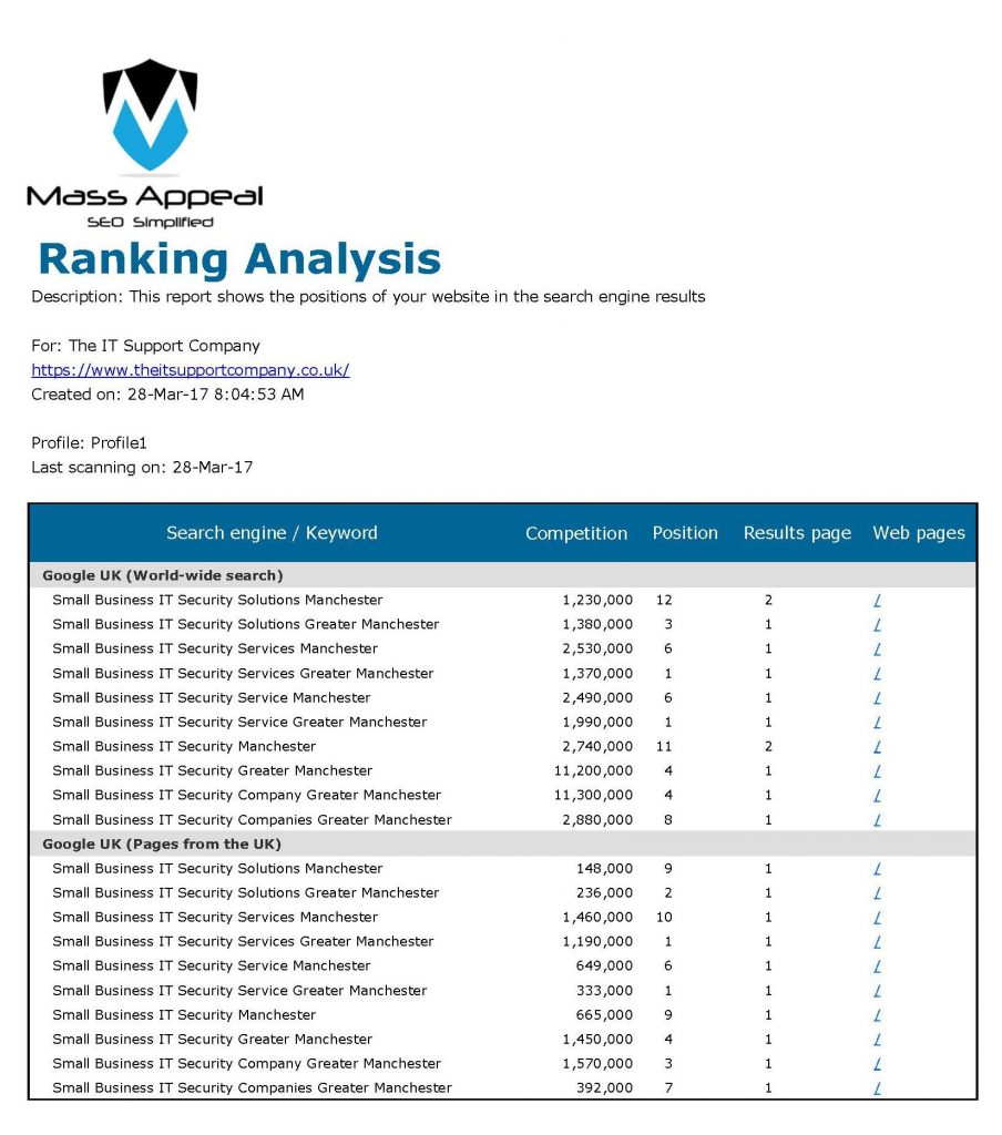 Ranking Analysis Progress Report - 28th March 2017