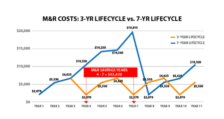 Image from HDT Trucking Article: Can Shorter Truck Lifecycles Save Fleets Money?