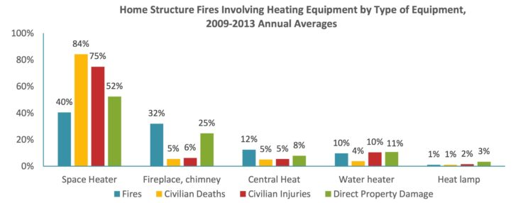fires-by-type-of-equipment