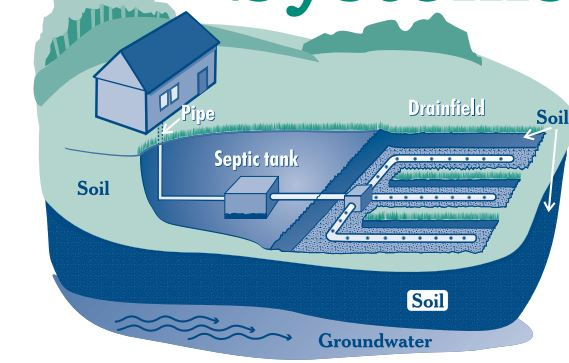 How Septic Systems Work - Home Inspector San Diego and