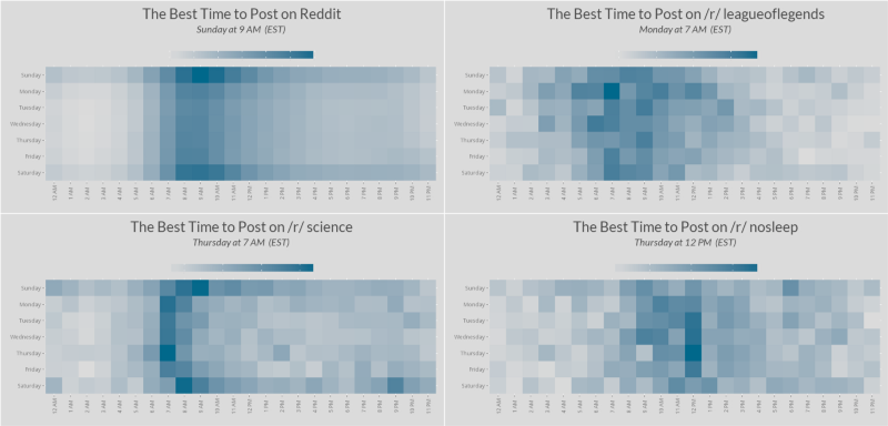A comparison of optimal posting times for Reddit as a whole versus three different major subreddits. Although some subreddits have similar distributions to Reddit as a whole, many do not.