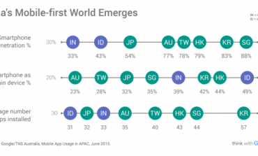 Three numbers that tell you where Asia's mobile Internet is going