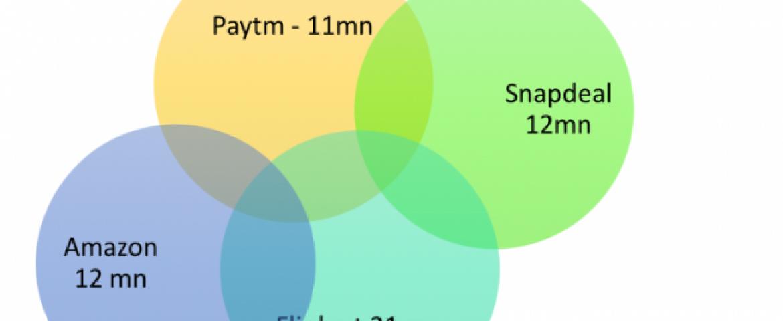 """Amazon, Flipkart, Snapdeal, Paytm"", Big 4's App Performance in 2015 by Deepak Abbot"