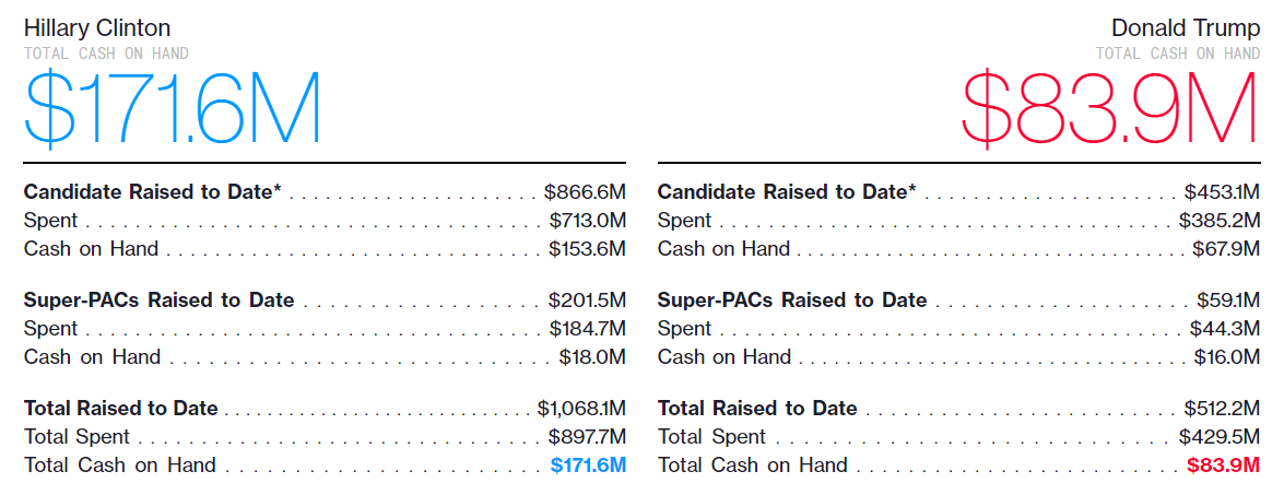 Money Raises and Spent By Candidates. Source -Bloomberg