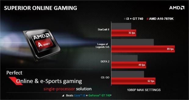 Hot PC Tips - AMD 10-7870K (4)