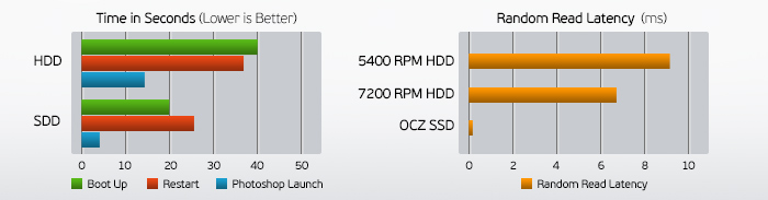 Hot PC Tips - SSD Drive (1)