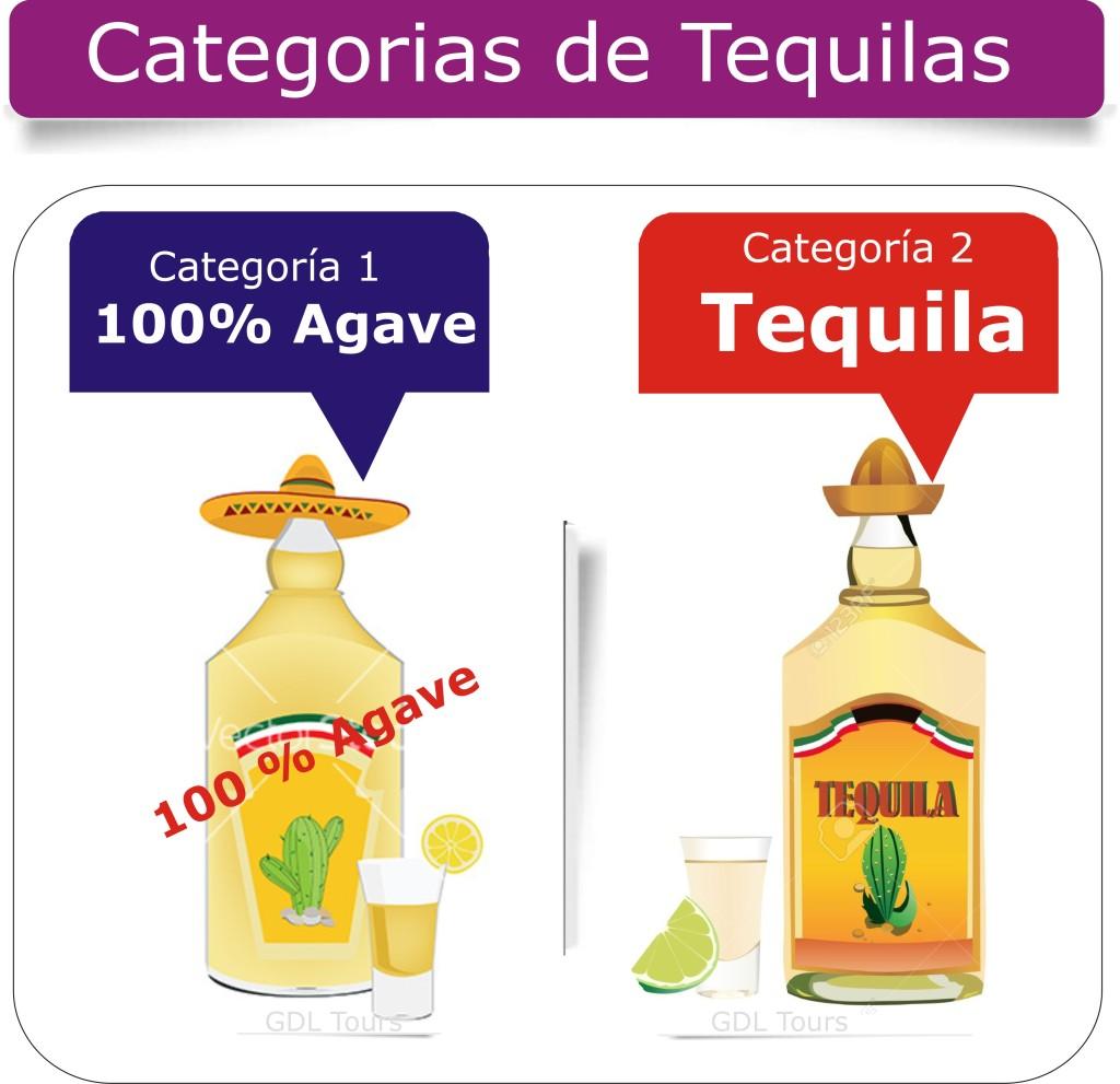 Categorias de Tequila