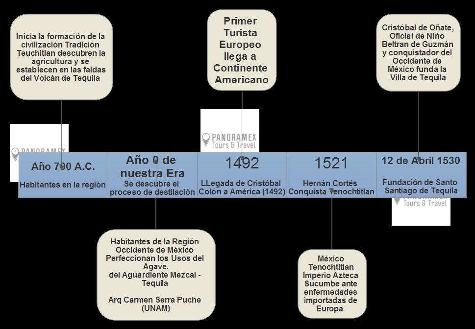 Cuando se fundó Tequila Jalisco Historia del Tequila, Jalisco México
