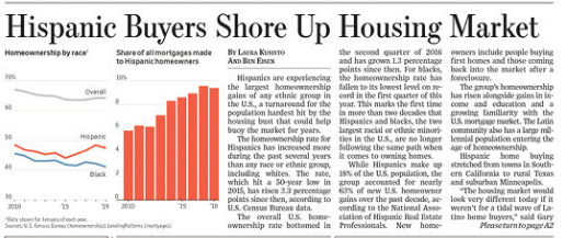 Trump's Hispanic home ownership tidal wave