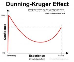 Dunning-Kruger-300x251
