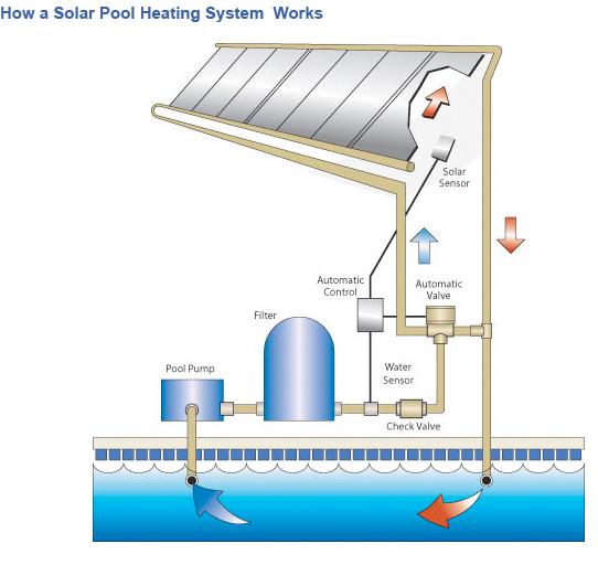solarheatpoolsystem