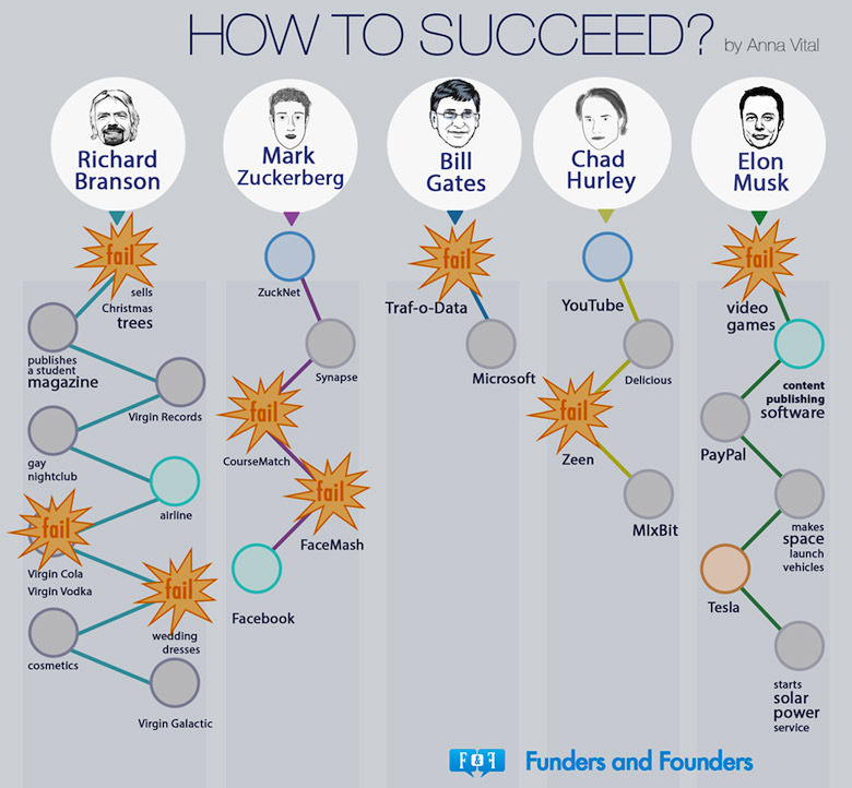 how-to-succeed