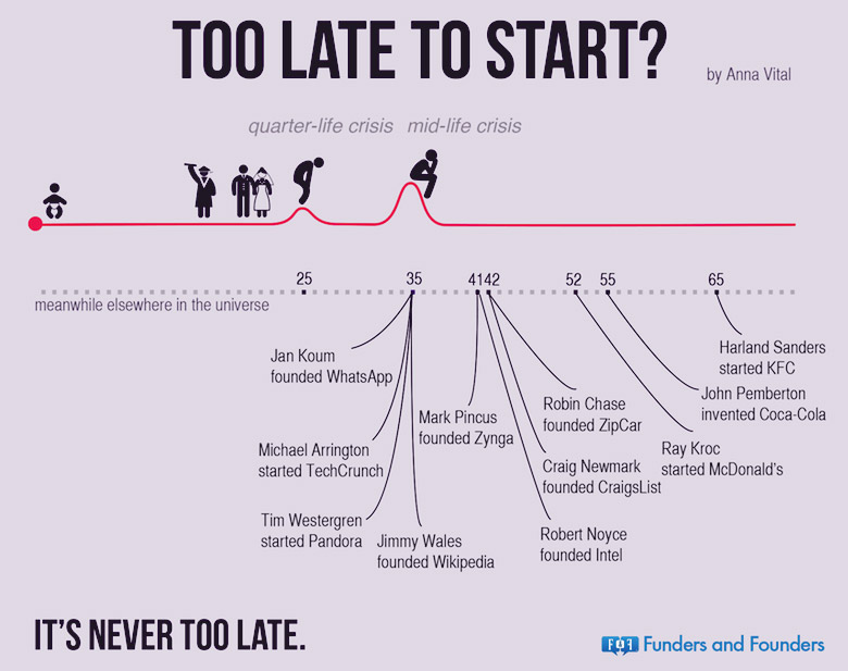 too-late-to-start