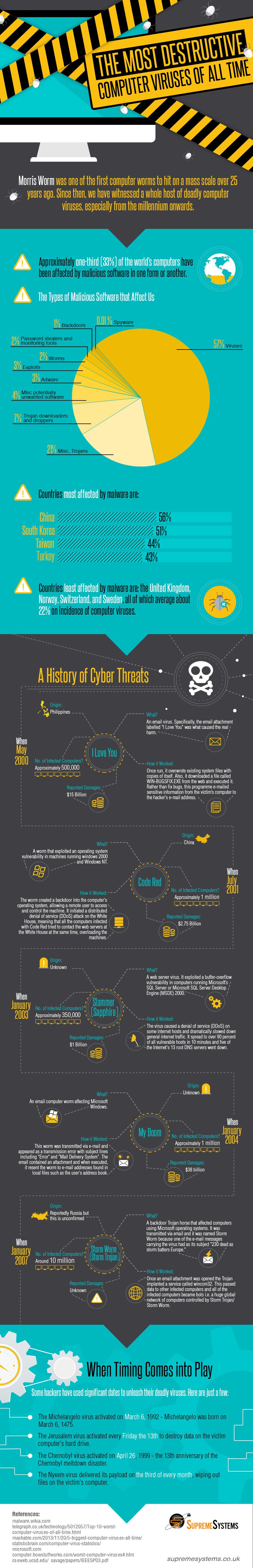Most-destructive-computer-viruses-Infographic