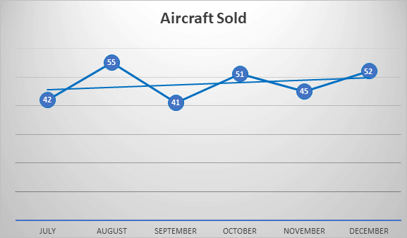 aircraft sold last half 2018