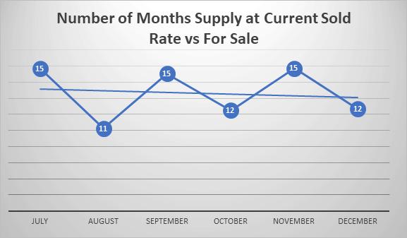 number of months supply last half 2018