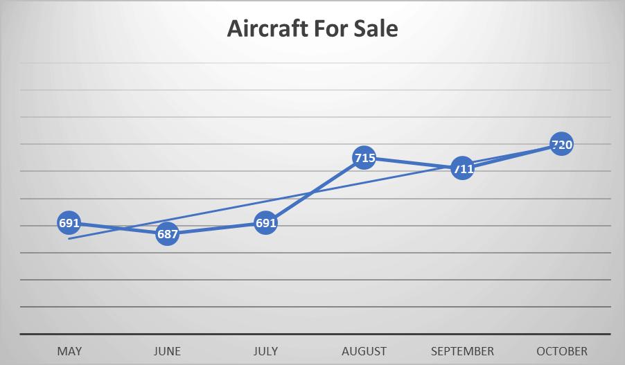 Business Jet Market update - Nov 2019 - Aircraft for sale