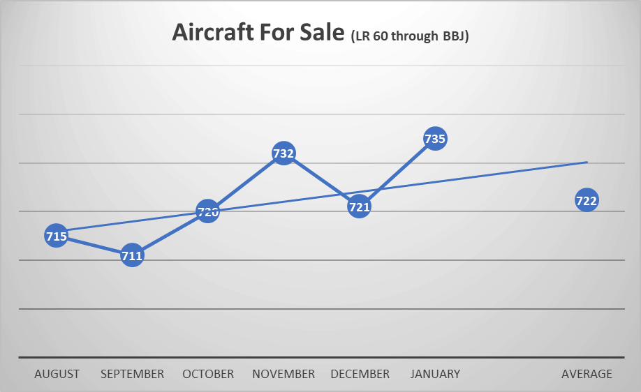 aircraft for sale 2020