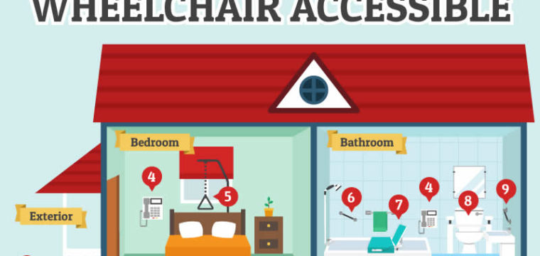 Wheechair accessible home - infographic