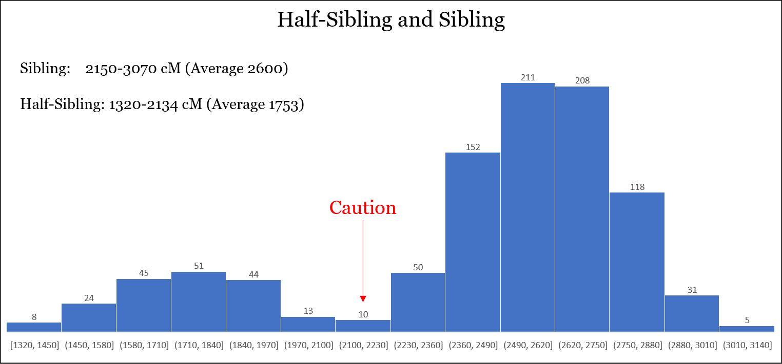 Sibling_Comparisons_Histogram