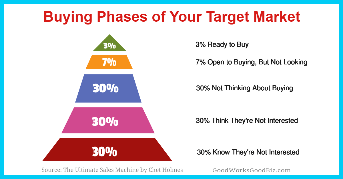 """Buying Phases of Customers: Focus On Desperate Buyers and Other """"Low-Hanging Fruits"""" In Your Target Market"""