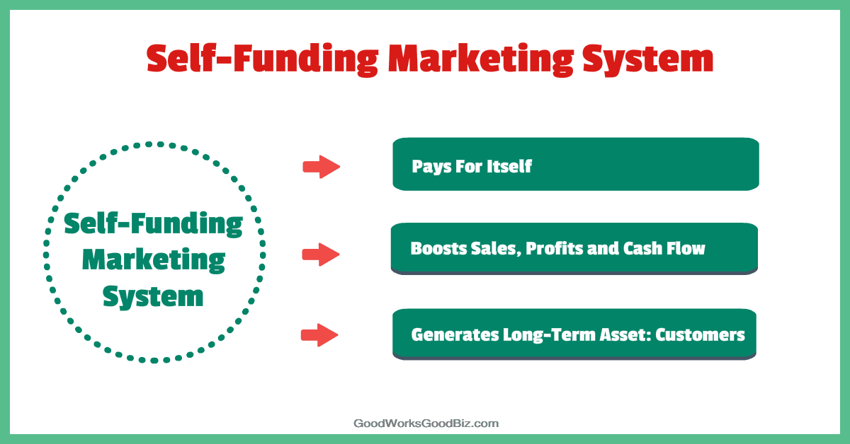 Self-Funding Marketing System: 6 Ways to Dominate Your Target Market and Make Your Competition Irrelevant