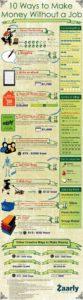 10 ways to make money without job