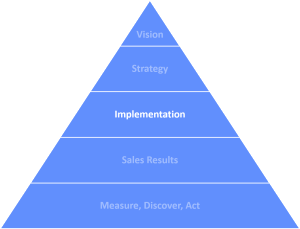 Triangle Implementation