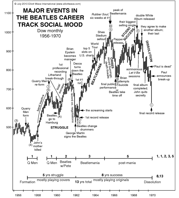 Major Events in the Beatles Career Track Social Mood