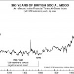 [Article] Social Mood Can Increase Authoritarianism for Decades: Large-Degree Trends Toward Negative Social Mood Impel Tyrannical Behavior