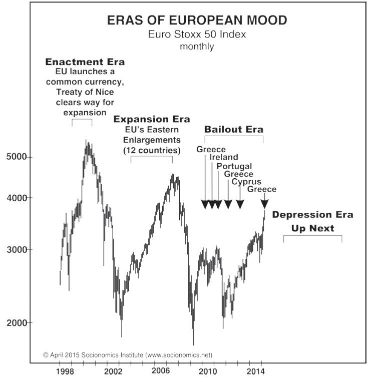 Figure 2: Eras of European Mood