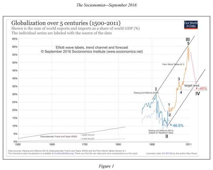 globalizatio-chart